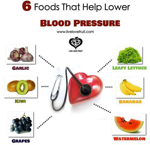 Natural Foods That Help Blood Circulation